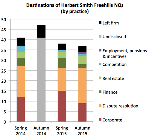 HSF retention 2015 practices