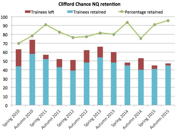 Clifford Chance retention
