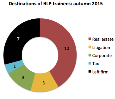 BLP trainee destinations