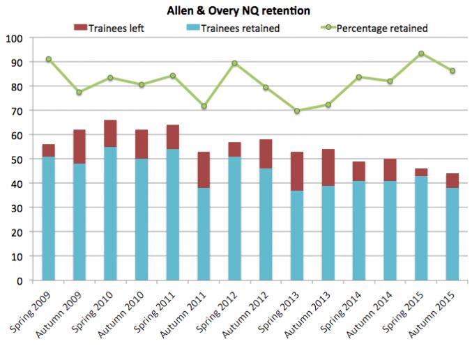 A&O retention 2015
