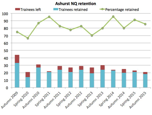 Ashurst NQ retention