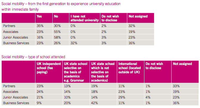 Linklaters diversity statistics 2015