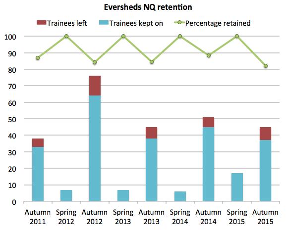 Eversheds retention 2015