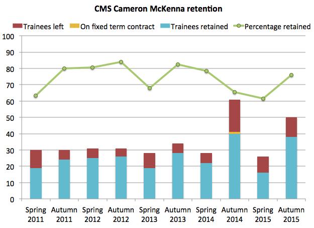 CMS retention 2015