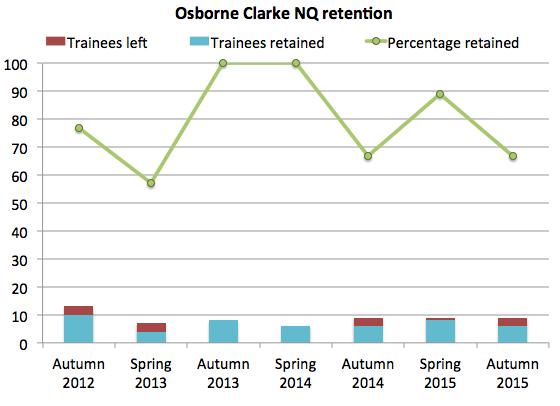 Osborne Clarke retention