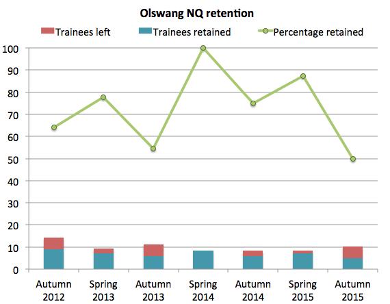 Olswang NQ retention