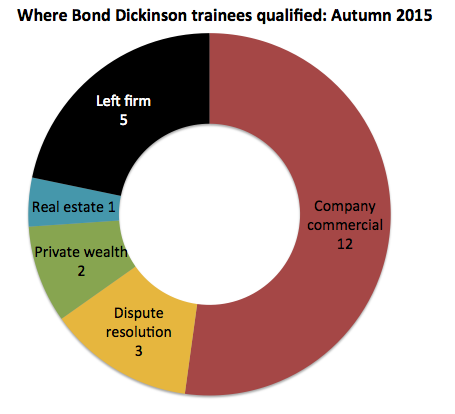 Bond Dickinson qualifiers