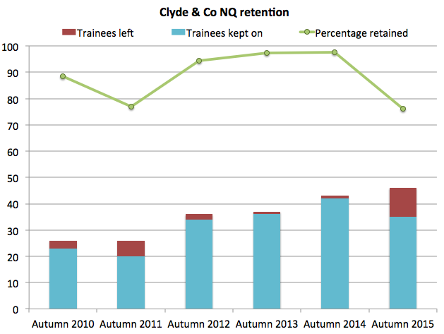 Clyde & Co retention