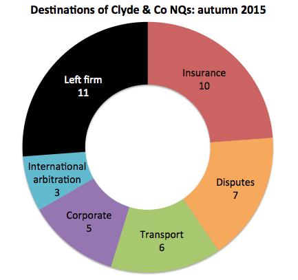 Clyde & Co NQ destinations
