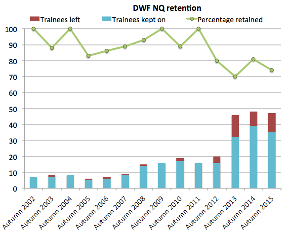 DWF retention 2015