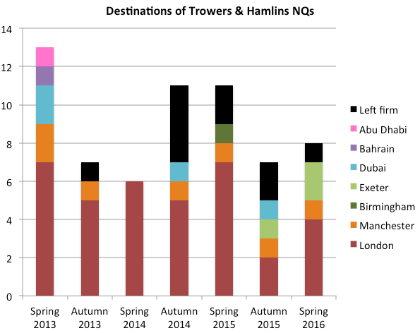 Trowers NQ destinations