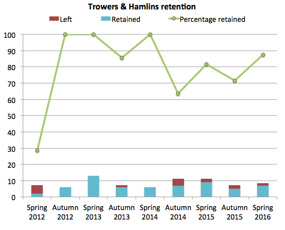 Trowers retention