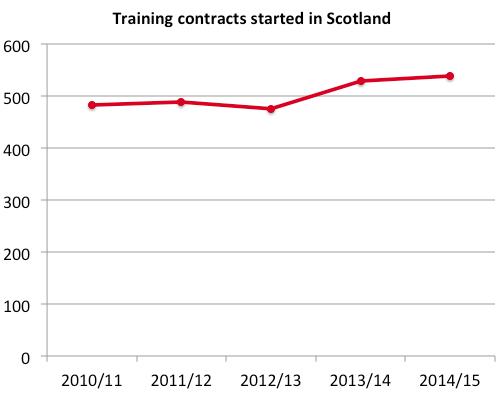 Scottish training contracts