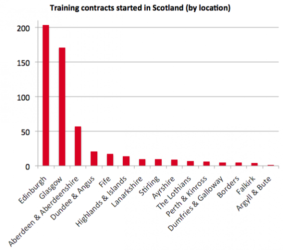 Scottish training contracts by location