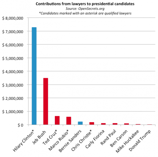 US presidential donations by lawyers