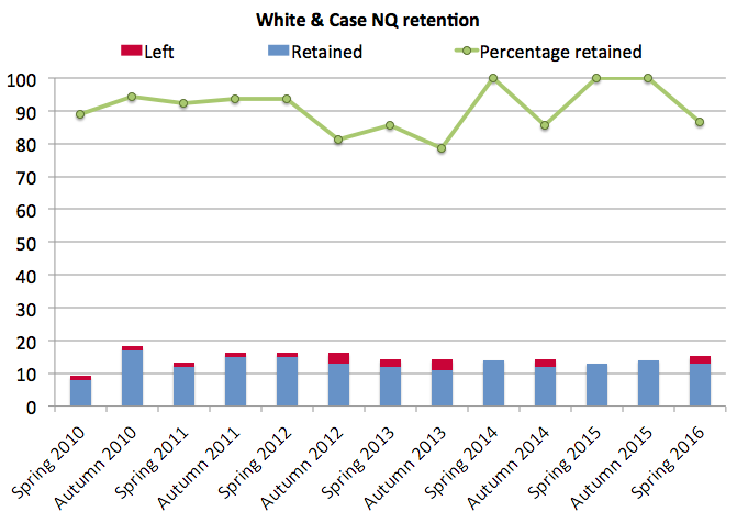 White & Case retention 2016