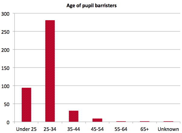 Age of pupil barristers