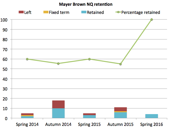 Mayer Brown retention