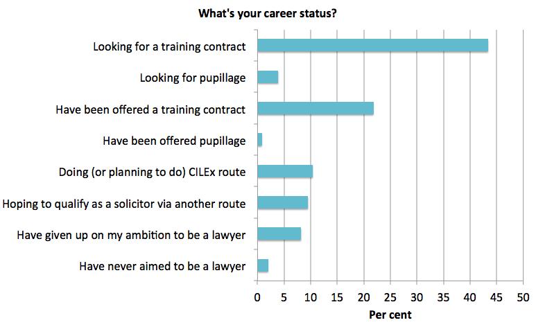 Paralegal career status