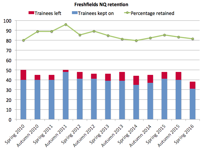 Freshfields retention spring 2016