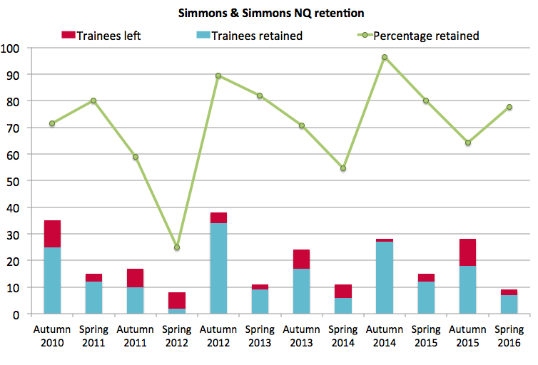 Simmons & Simmons spring 2016 retention