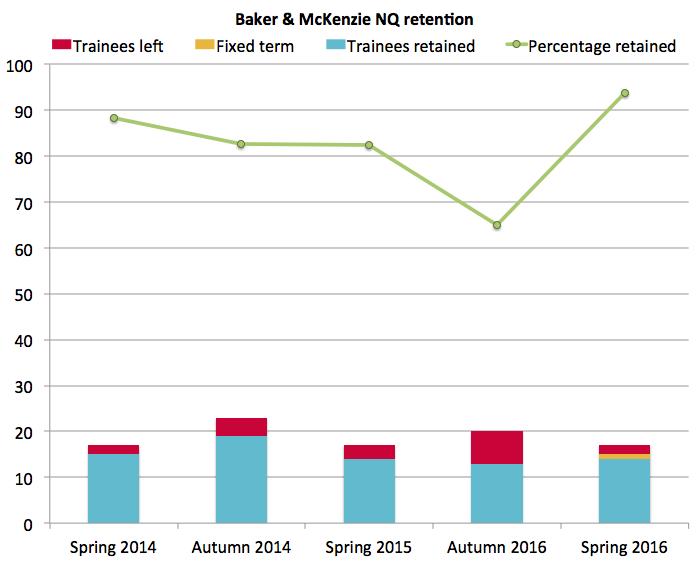 Baker & McKenzie retention 2016