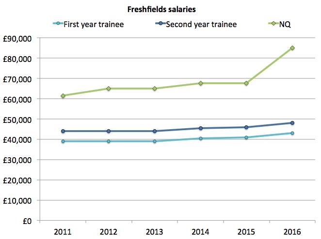 Freshfields salaries
