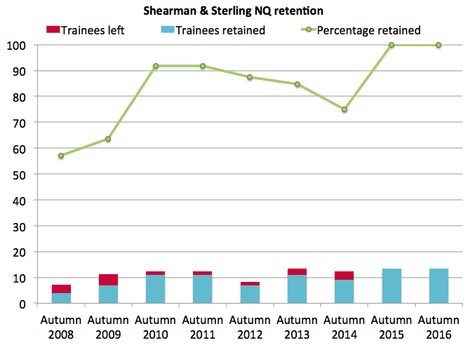 Shearman retention autumn 2016