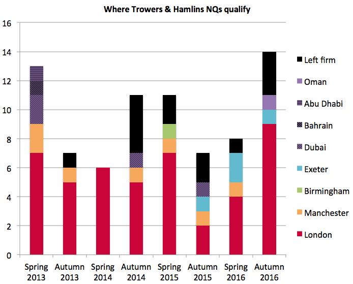 Trowers & Hamlins NQs