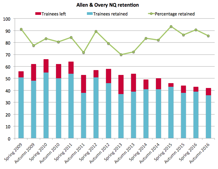 Allen & Overy retention 2016