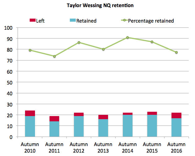 Taylor Wessing retention 2016