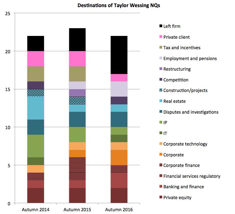 Taylor Wessing NQ destinations