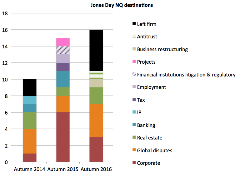Jones Day NQ destinations