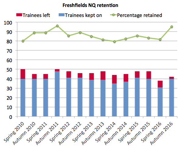 Freshfields retention 2016