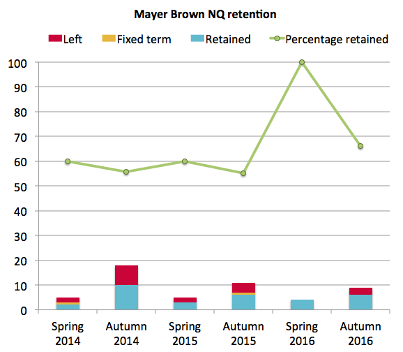 Mayer Brown NQ retention