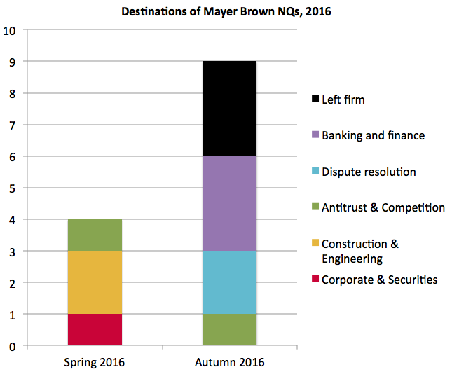 Mayer Brown NQ destinations