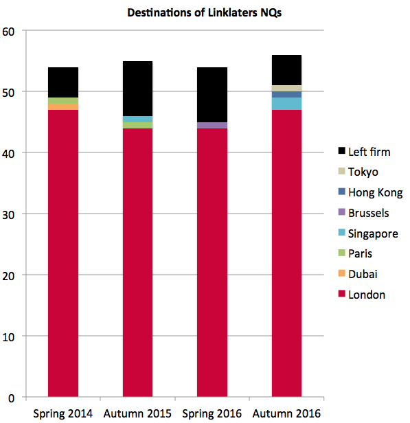 Linklaters NQ destinations