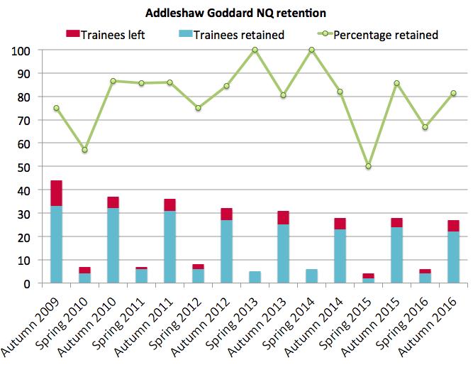 Addleshaws retention