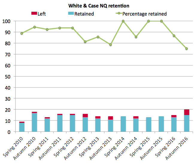 White & Case NQ retention
