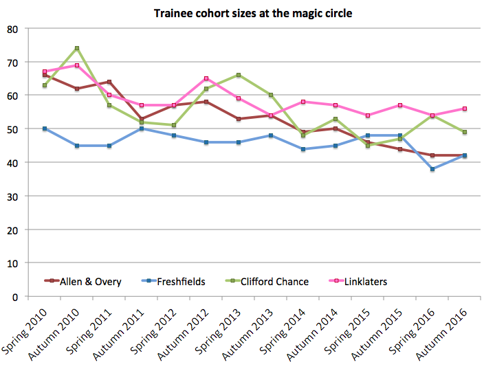 Magic circle trainee numbers