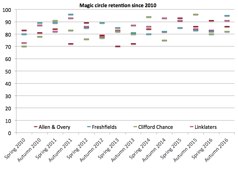 Magic circle retention