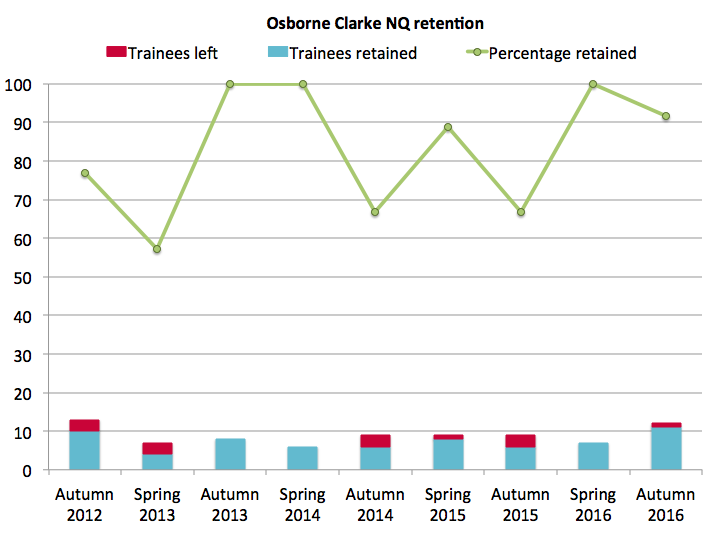 Osborne Clarke NQ retention