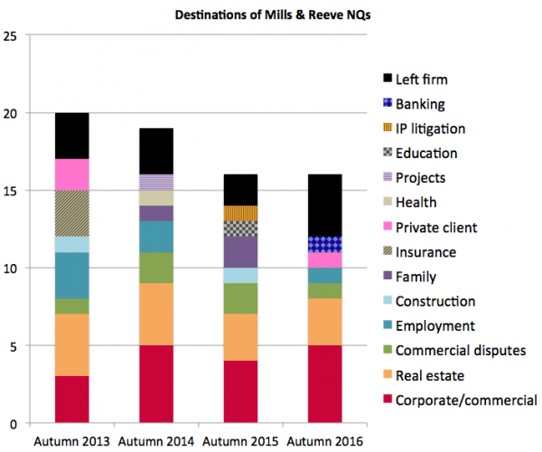 Mills & Reeve NQ destinations
