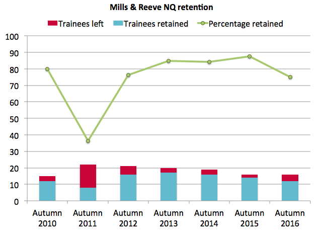 Mills & Reeve retention 2016