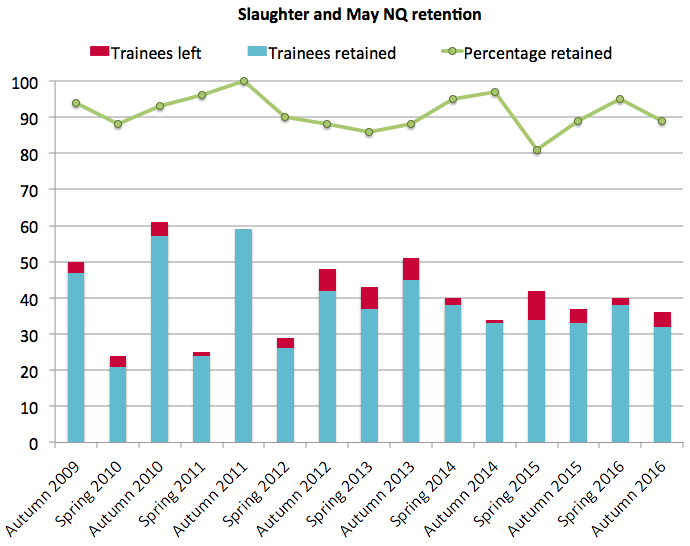 Slaughter and May retention