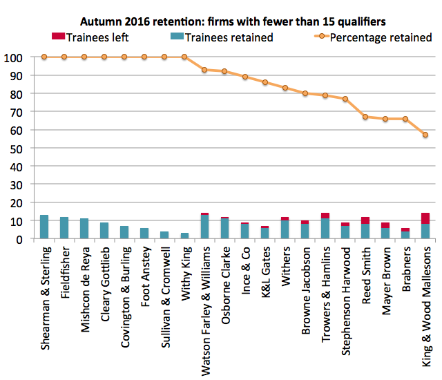Retention 2016: small firms