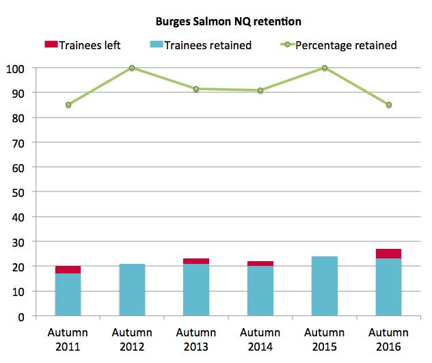 Burges Salmon retention 2016