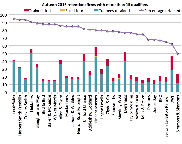 Autumn 2016 retention
