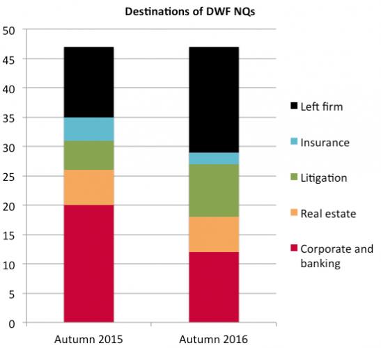 DWF NQ destinations