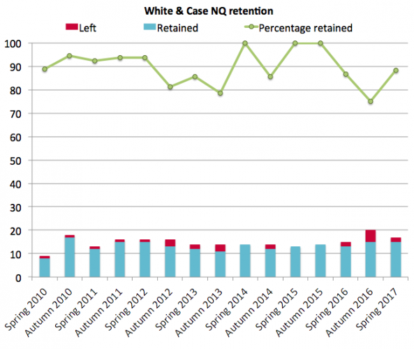 White & Case retention 2017